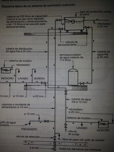 unificacion-de-instalacion-de-agua